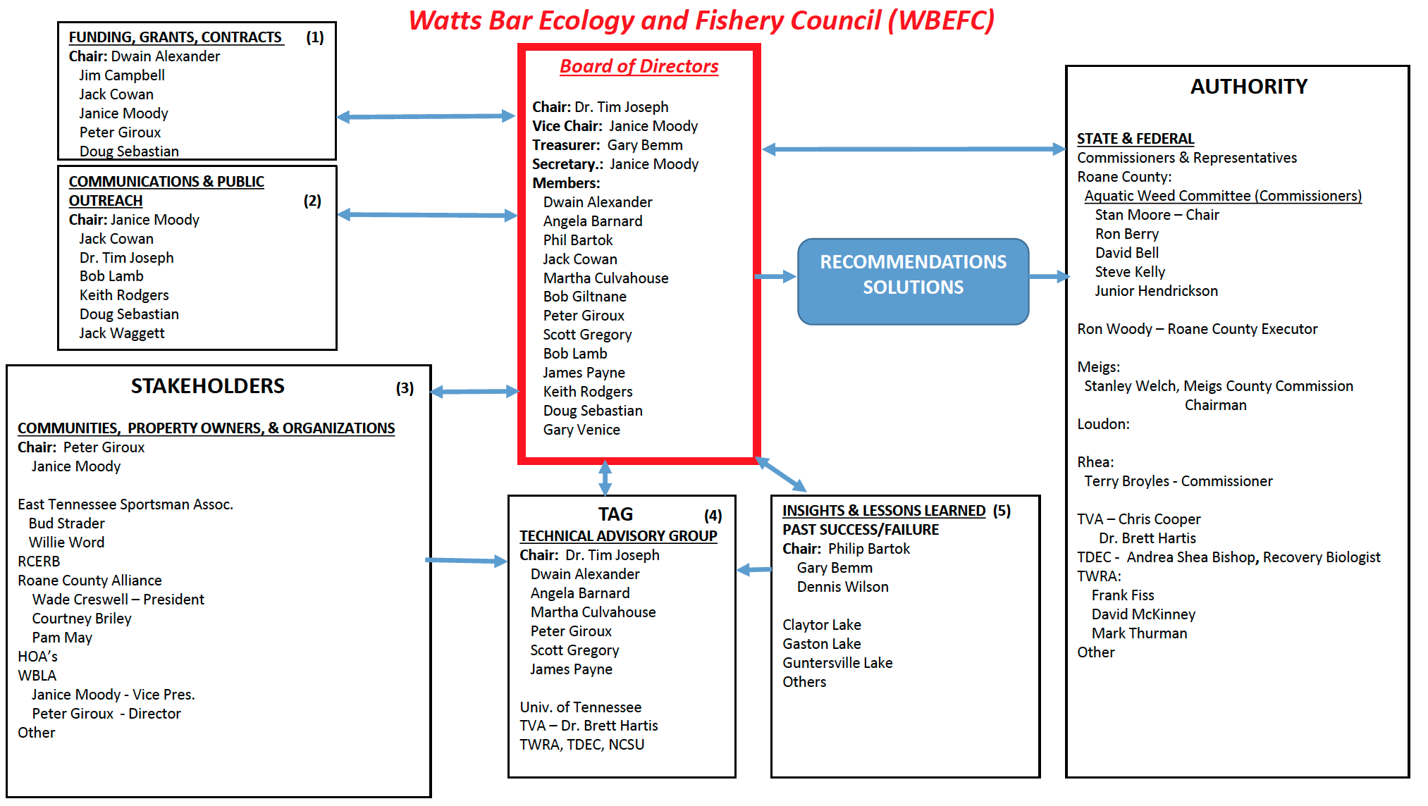 Fishery Council